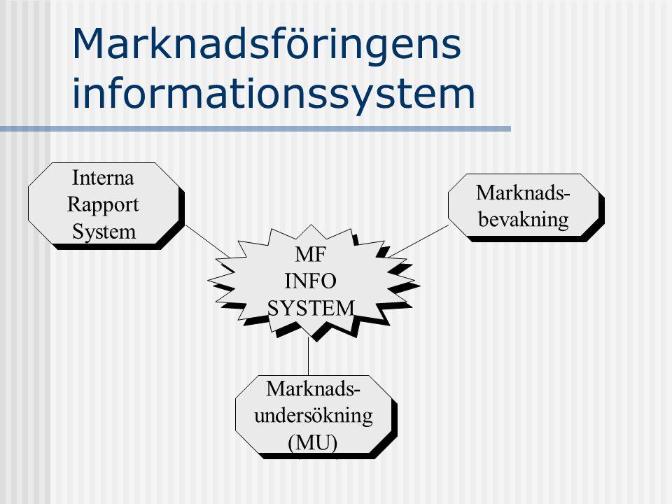 Marknadsföringens informationssystem