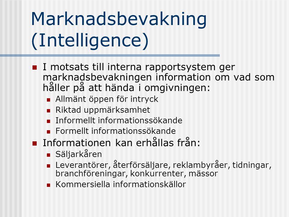 Marknadsbevakning (Intelligence)