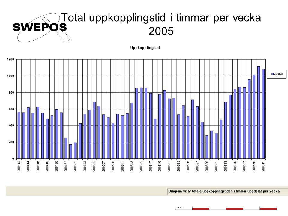 Total uppkopplingstid i timmar per vecka 2005