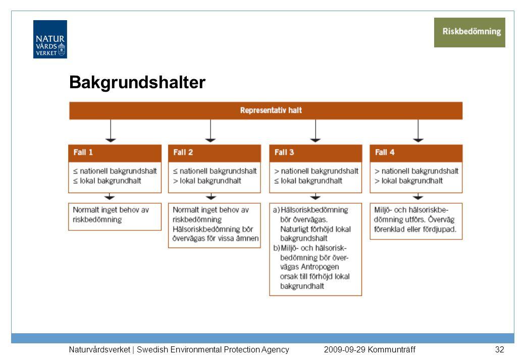 Bakgrundshalter Naturvårdsverket | Swedish Environmental Protection Agency. 2009-09-29 Kommunträff.