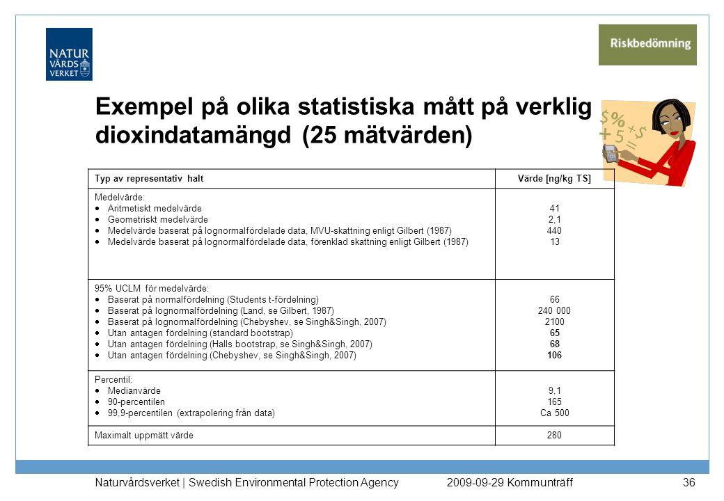 Exempel på olika statistiska mått på verklig dioxindatamängd (25 mätvärden)