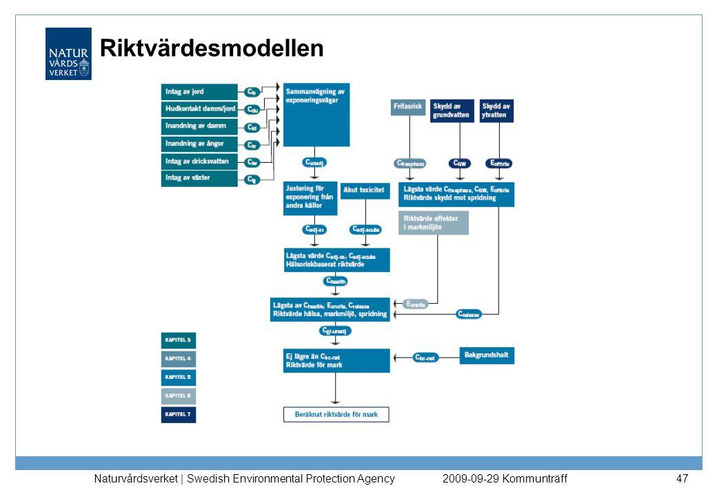 Riktvärdesmodellen Naturvårdsverket | Swedish Environmental Protection Agency. 2009-09-29 Kommunträff.