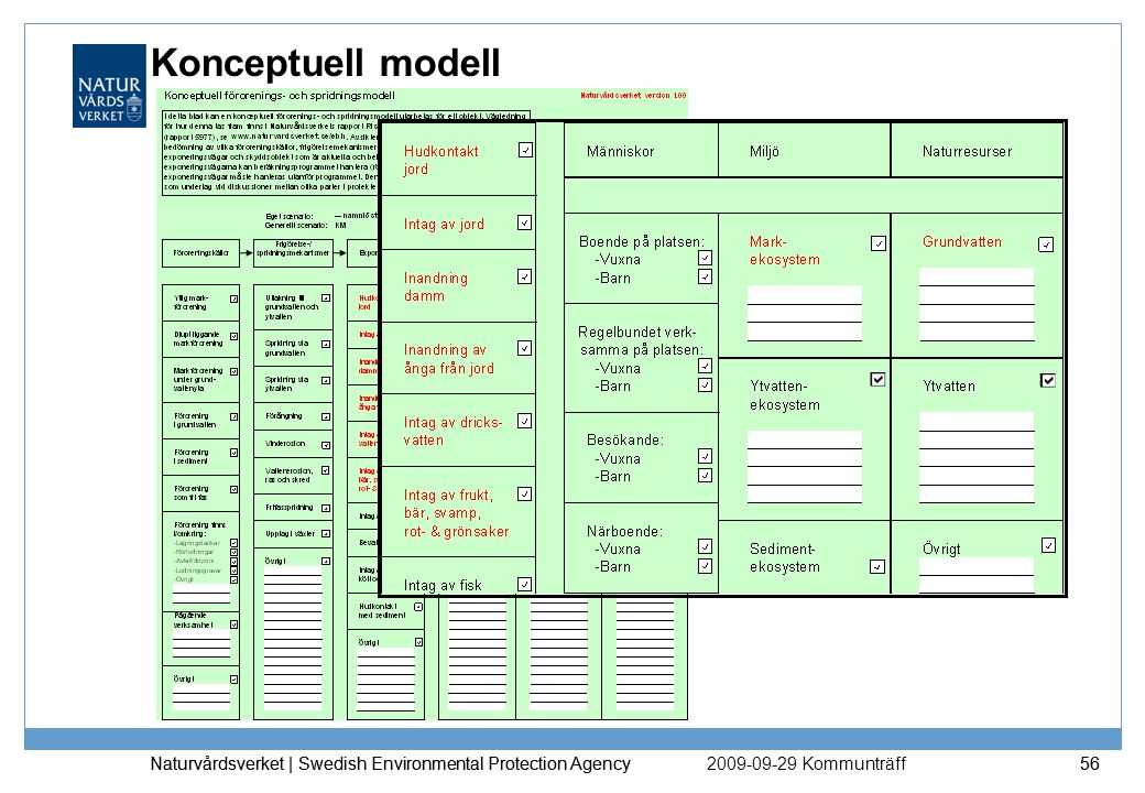 Konceptuell modell Naturvårdsverket | Swedish Environmental Protection Agency. Naturvårdsverket | Swedish Environmental Protection Agency.