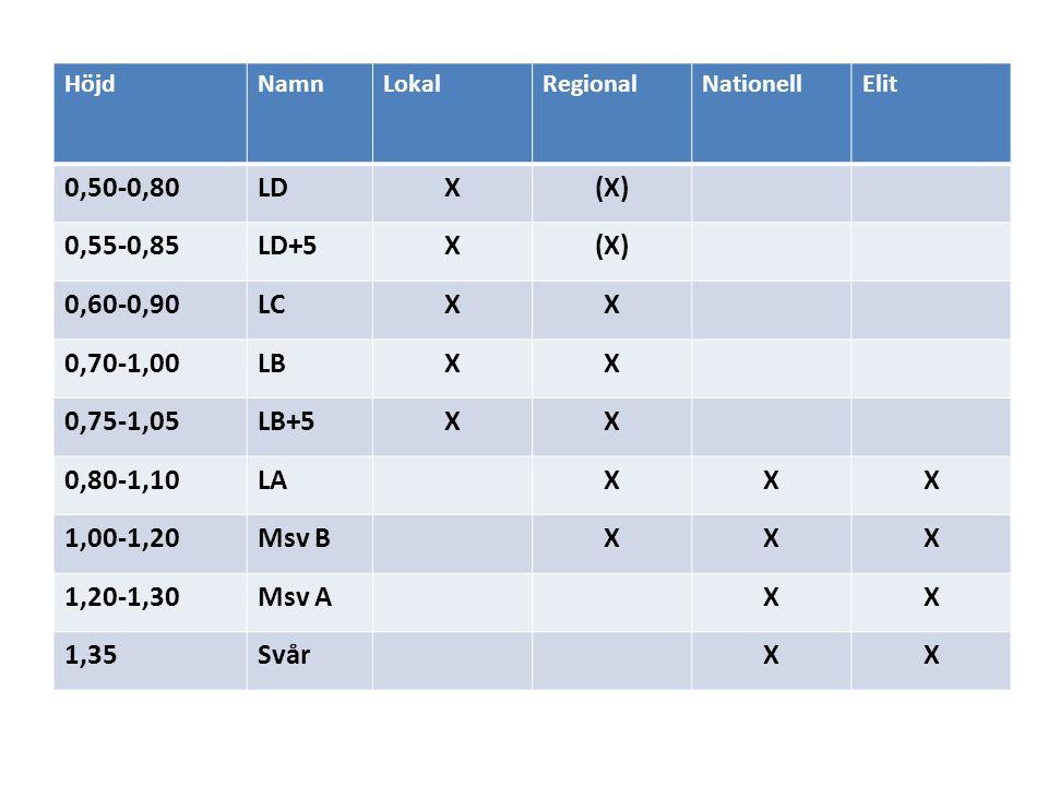 Höjd Namn. Lokal. Regional. Nationell. Elit. 0,50-0,80. LD. X. (X) 0,55-0,85. LD+5. 0,60-0,90.