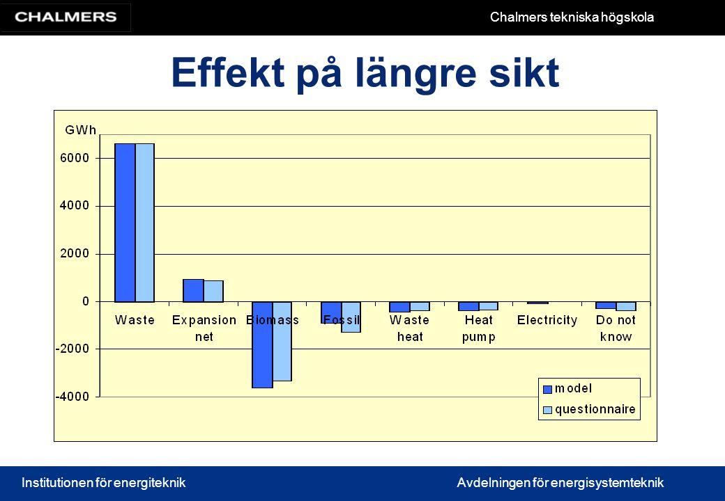 Effekt på längre sikt