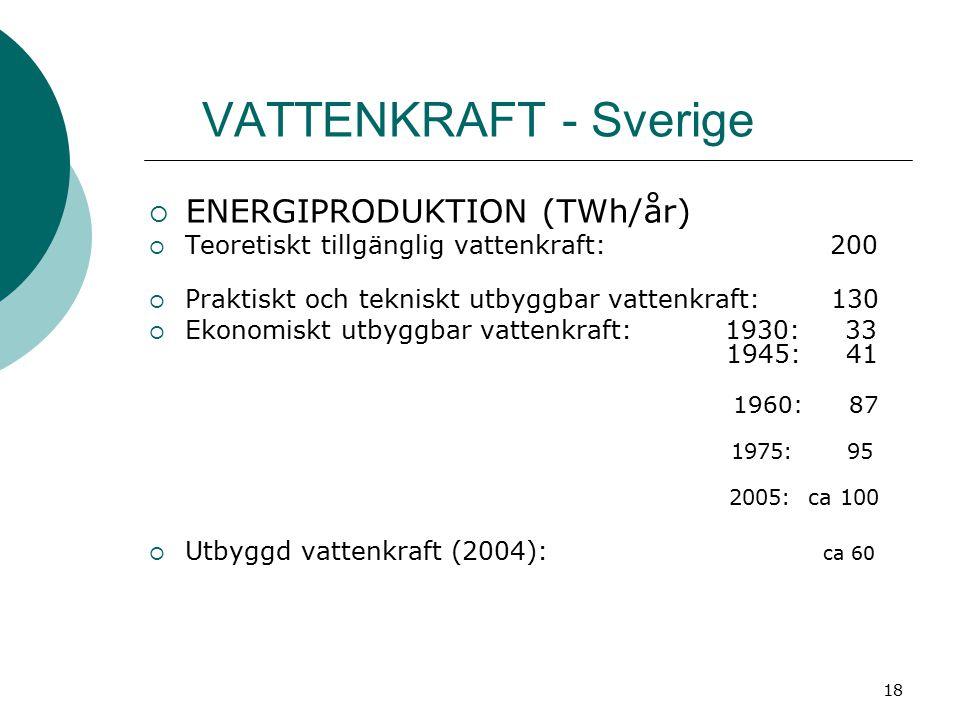 VATTENKRAFT - Sverige ENERGIPRODUKTION (TWh/år)
