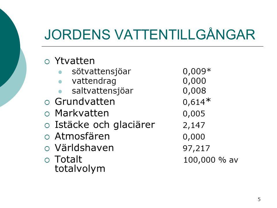 JORDENS VATTENTILLGÅNGAR