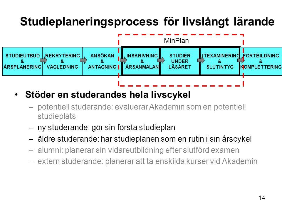 Studieplaneringsprocess för livslångt lärande