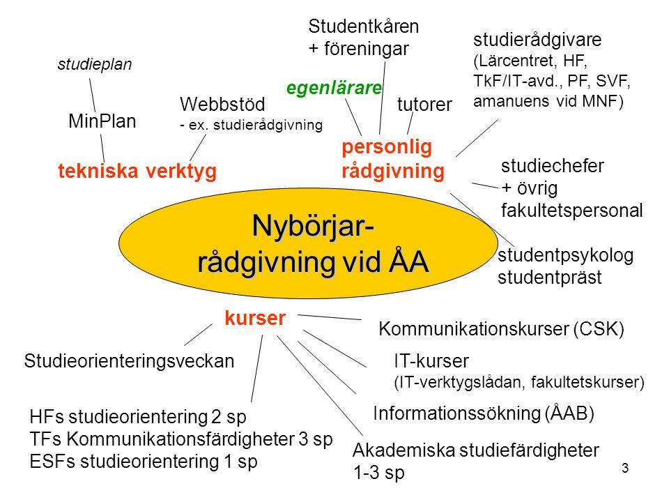 Nybörjar- rådgivning vid ÅA personlig rådgivning tekniska verktyg