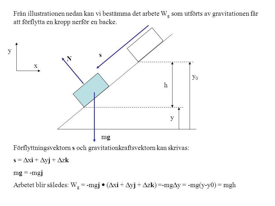 Från illustrationen nedan kan vi bestämma det arbete Wg som utförts av gravitationen får att förflytta en kropp nerför en backe.
