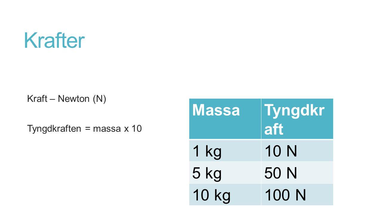 Krafter Massa Tyngdkraft 1 kg 10 N 5 kg 50 N 10 kg 100 N