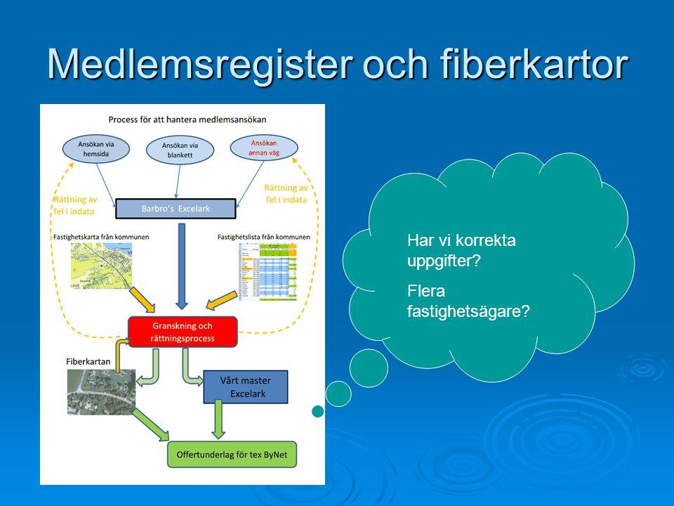 Medlemsregister och fiberkartor
