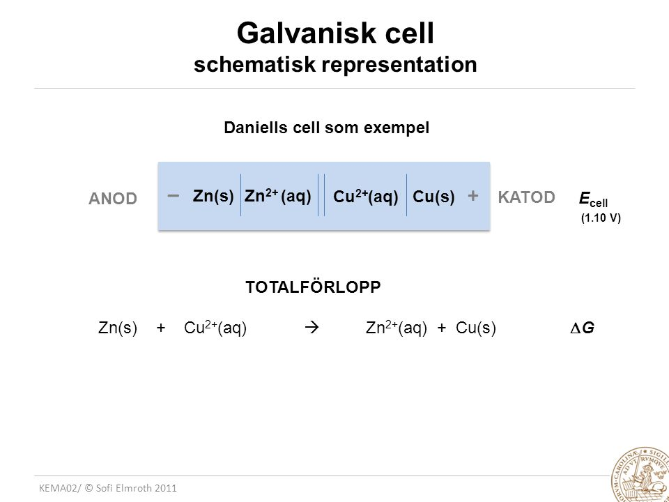 Galvanisk cell schematisk representation
