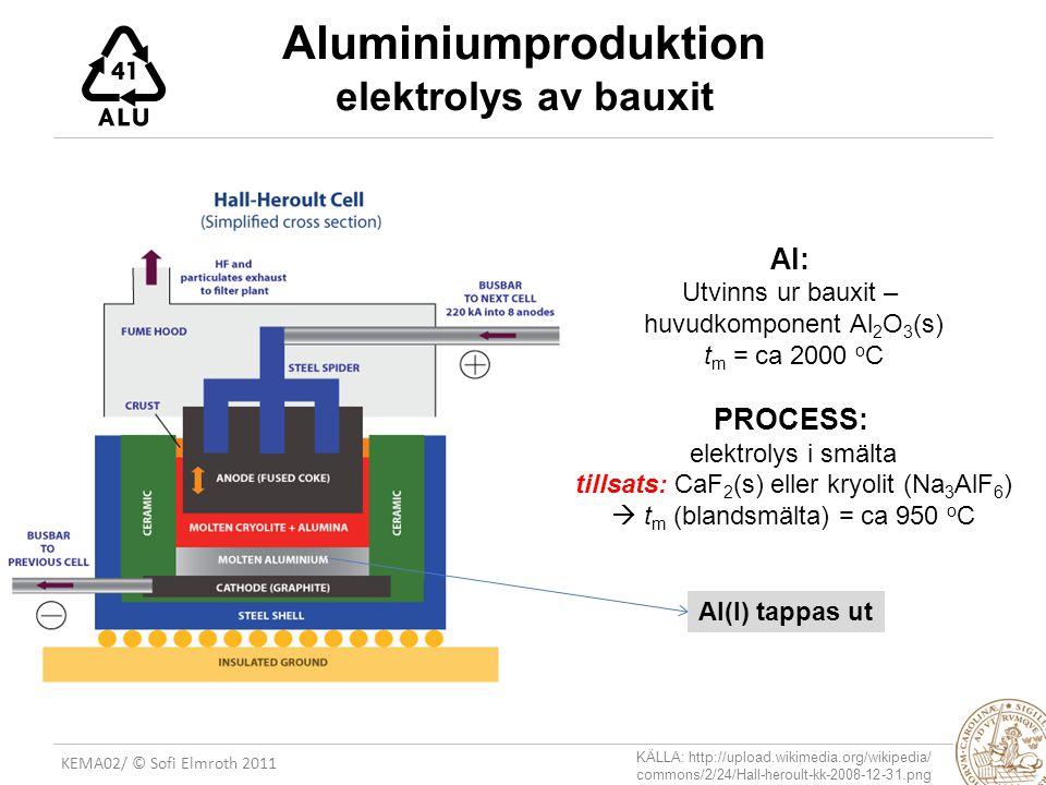 Aluminiumproduktion elektrolys av bauxit