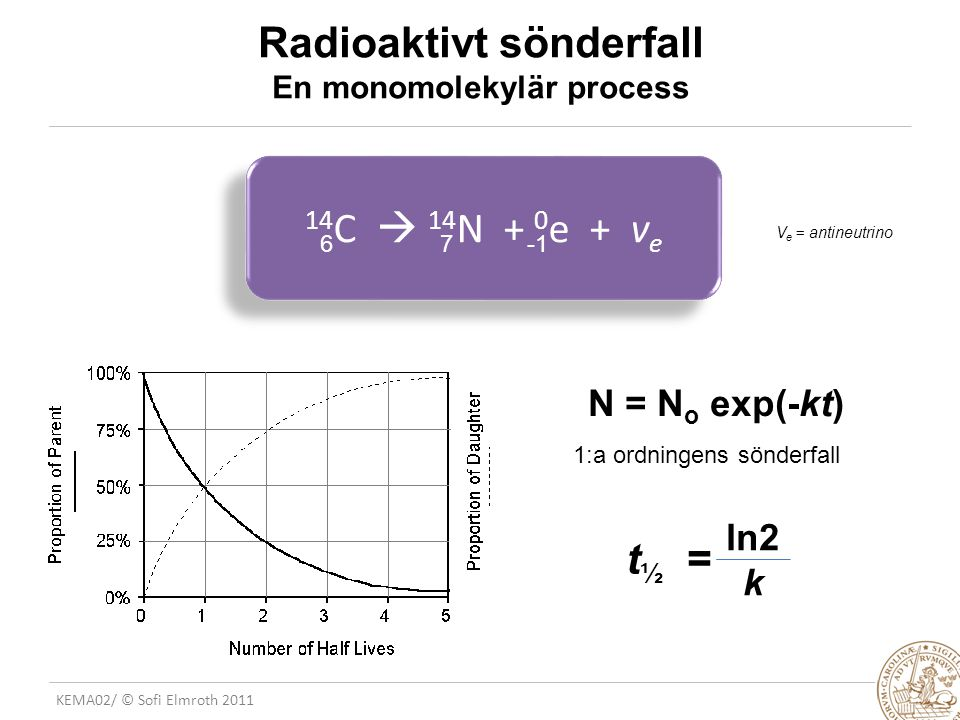 Radioaktivt sönderfall En monomolekylär process