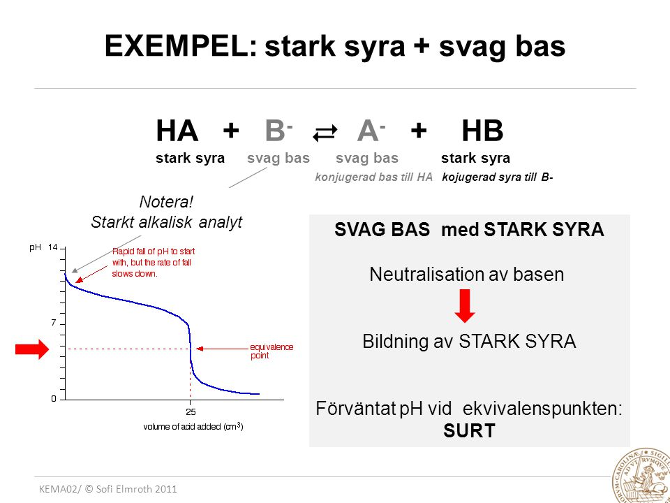 EXEMPEL: stark syra + svag bas