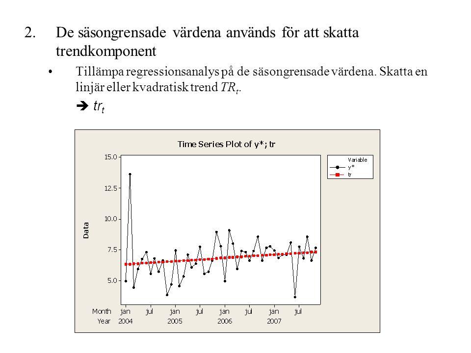 De säsongrensade värdena används för att skatta trendkomponent