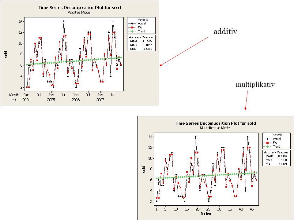 additiv multiplikativ