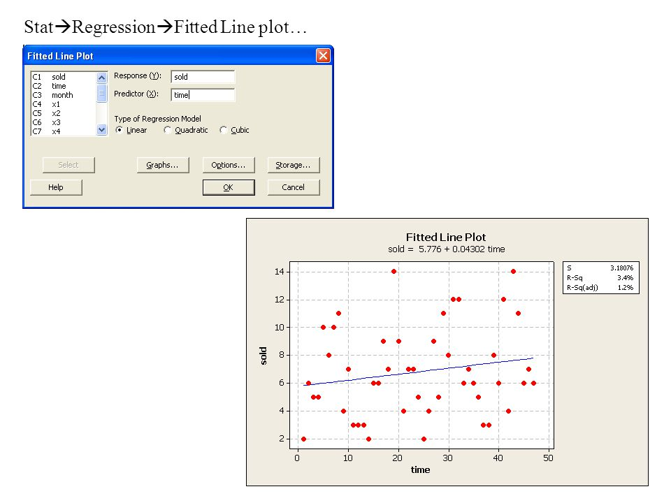 StatRegressionFitted Line plot…