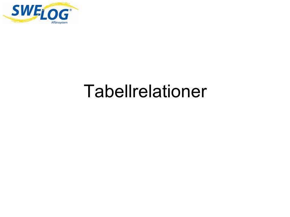 Tabellrelationer Innan ni får göra lite övningar tänkte jag att jag skulle gå igenom lite om tabellrelationer.
