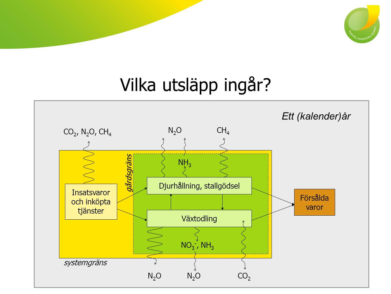Vilka utsläpp ingår Ett (kalender)år CO2, N2O, CH4 N2O CH4 NH3