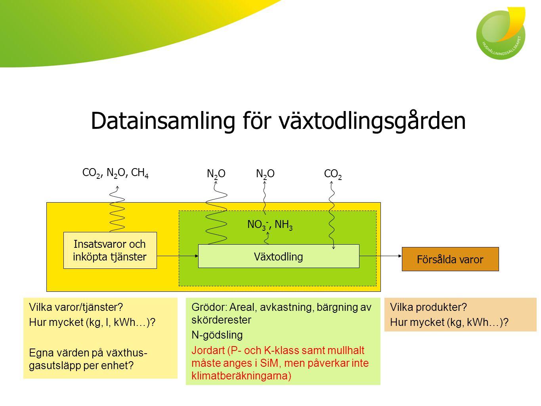 Datainsamling för växtodlingsgården