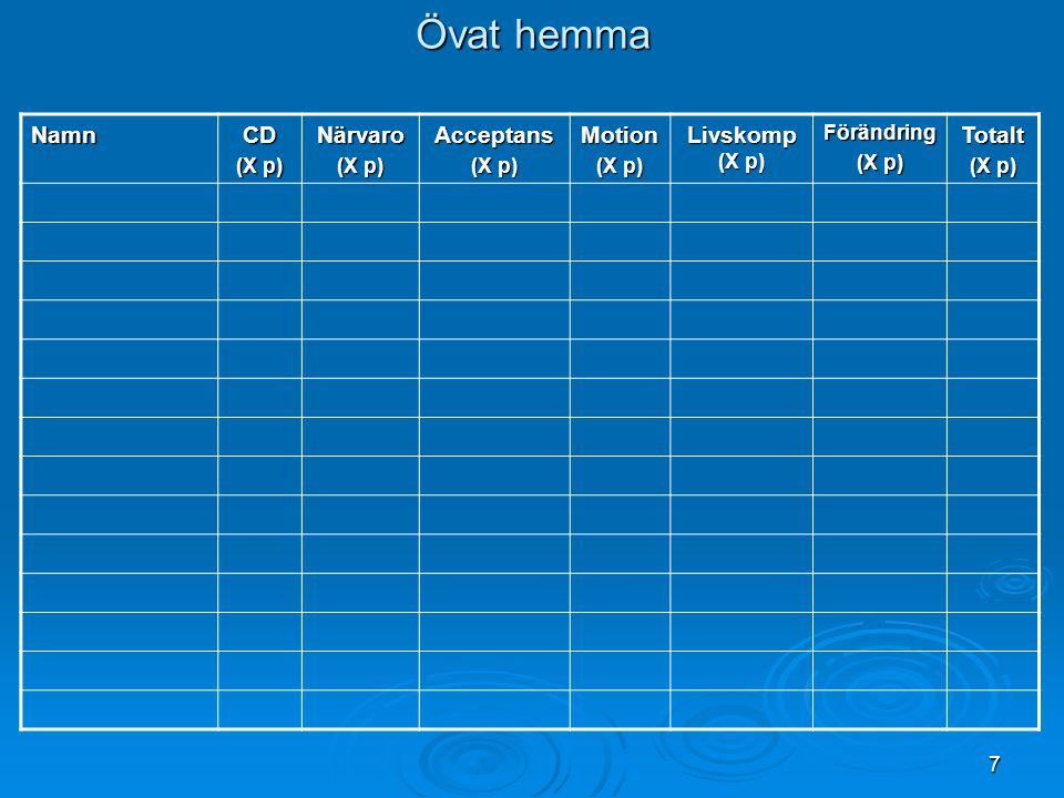 Övat hemma Namn CD Närvaro Acceptans Motion Livskomp (X p) Totalt