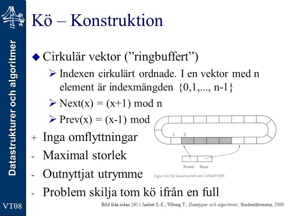 Kö – Konstruktion Cirkulär vektor ( ringbuffert ) Inga omflyttningar