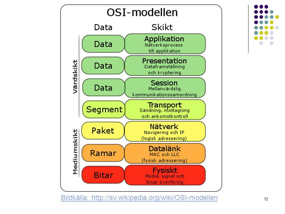 Bildkälla: http://sv.wikipedia.org/wiki/OSI-modellen