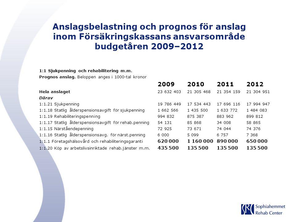 Anslagsbelastning och prognos för anslag inom Försäkringskassans ansvarsområde budgetåren 2009–2012
