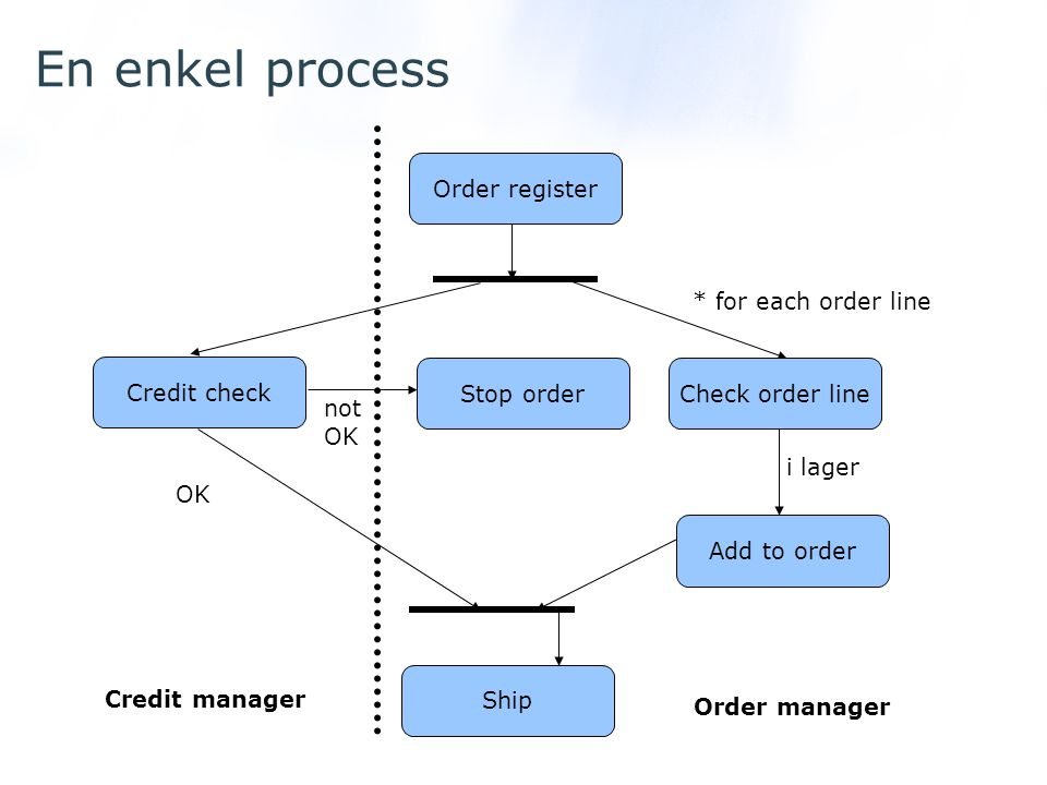 En enkel process Order register * for each order line Credit check