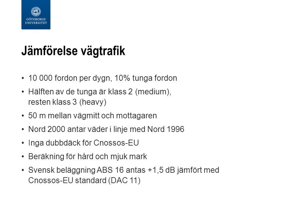 Jämförelse vägtrafik 10 000 fordon per dygn, 10% tunga fordon