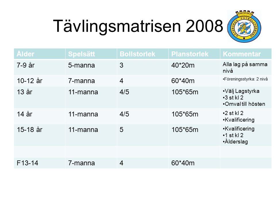 Tävlingsmatrisen 2008 Ålder Spelsätt Bollstorlek Planstorlek Kommentar