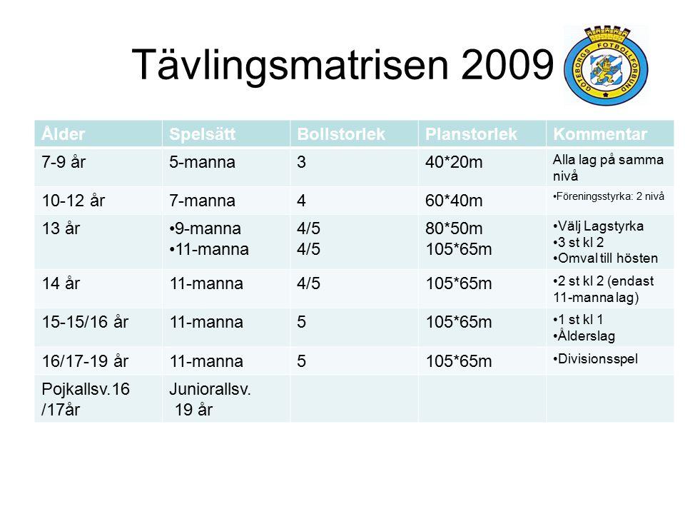 Tävlingsmatrisen 2009 Ålder Spelsätt Bollstorlek Planstorlek Kommentar