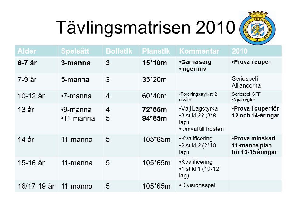 Tävlingsmatrisen 2010 Ålder Spelsätt Bollstlk Planstlk Kommentar 2010