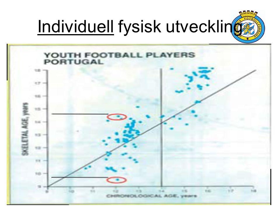 Individuell fysisk utveckling
