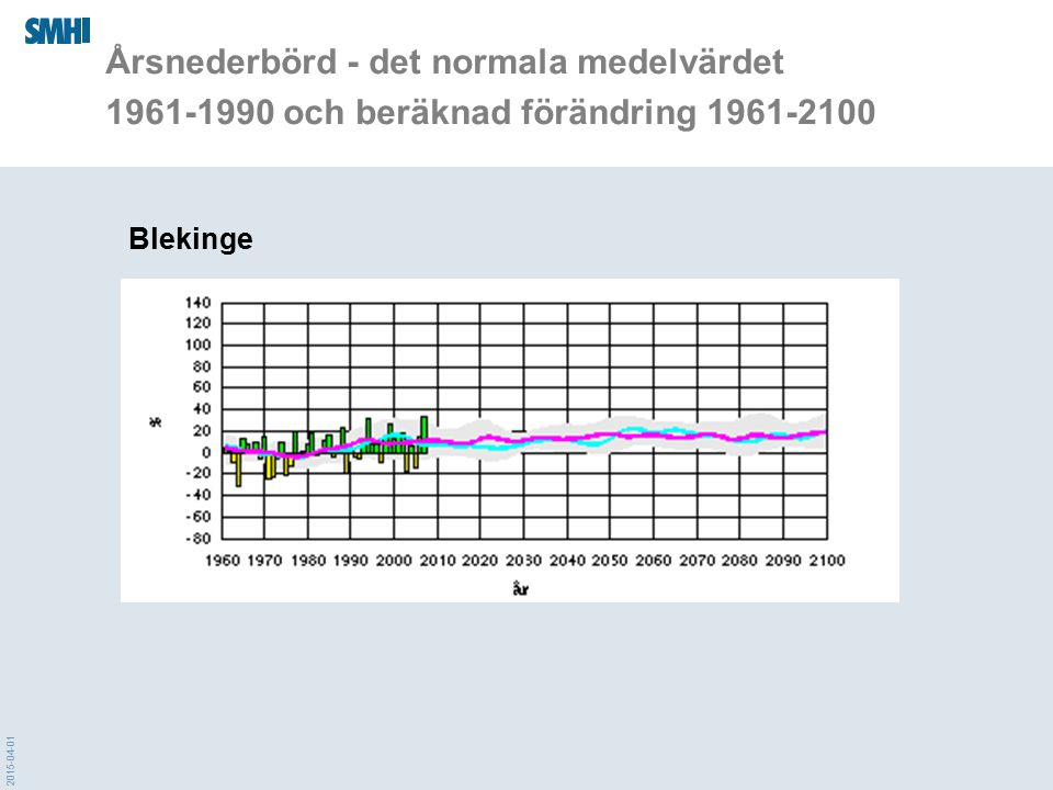 Årsnederbörd - det normala medelvärdet 1961-1990 och beräknad förändring 1961-2100
