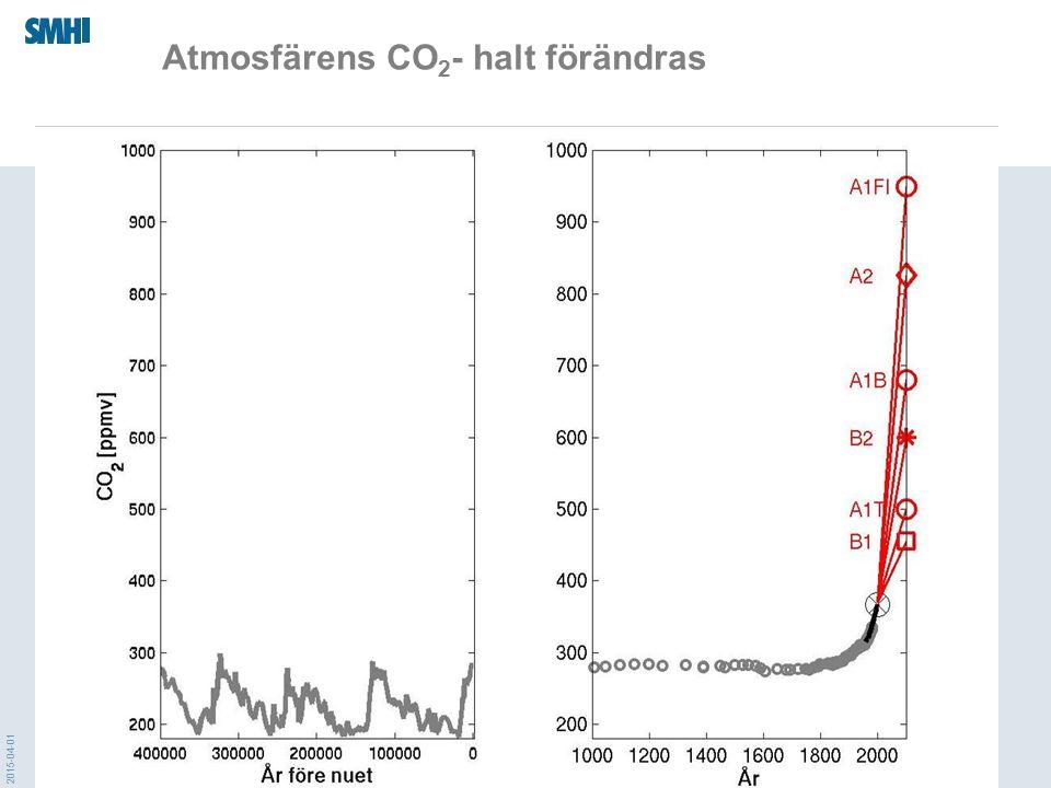 Atmosfärens CO2- halt förändras