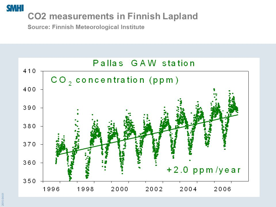 CO2 measurements in Finnish Lapland Source: Finnish Meteorological Institute