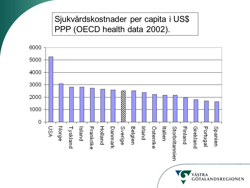 Sjukvårdskostnader per capita i US$ PPP (OECD health data 2002).