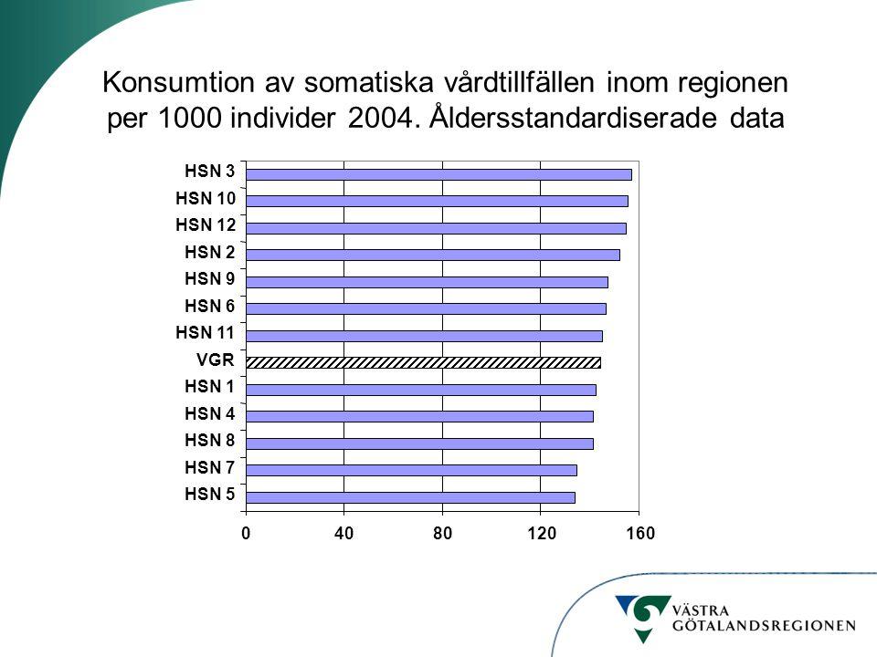 Konsumtion av somatiska vårdtillfällen inom regionen per 1000 individer 2004. Åldersstandardiserade data