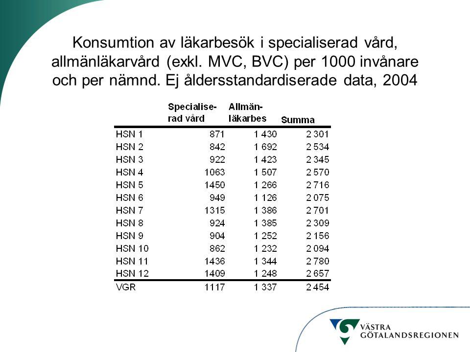 Konsumtion av läkarbesök i specialiserad vård, allmänläkarvård (exkl