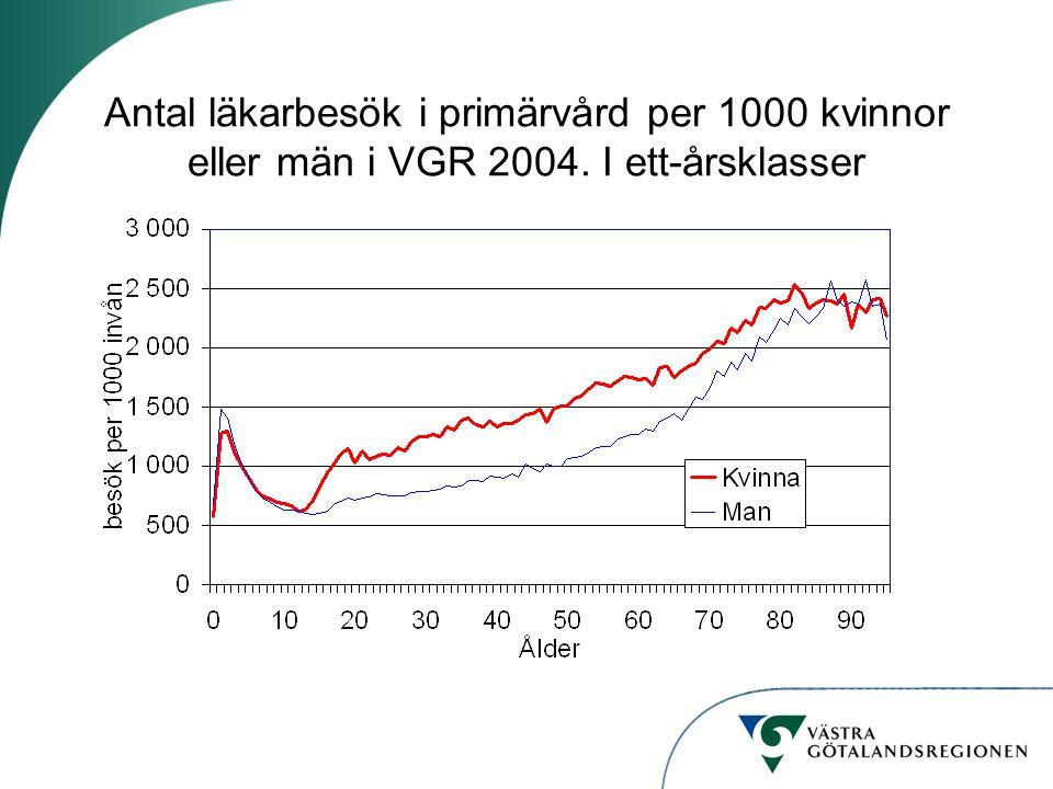Antal läkarbesök i primärvård per 1000 kvinnor eller män i VGR 2004