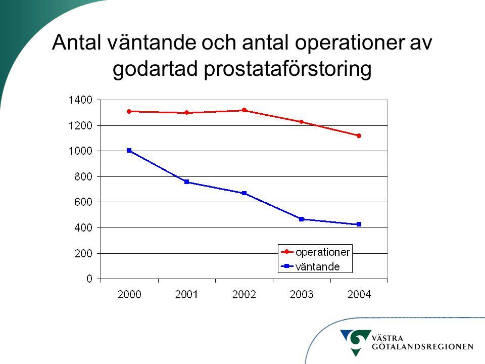 Antal väntande och antal operationer av godartad prostataförstoring