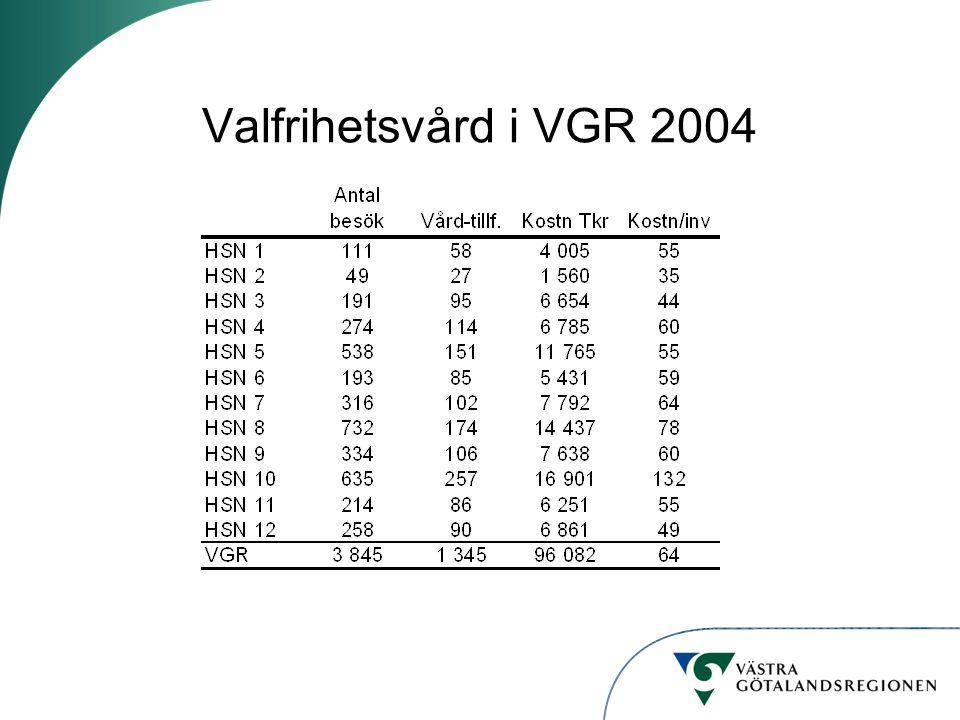 Valfrihetsvård i VGR 2004