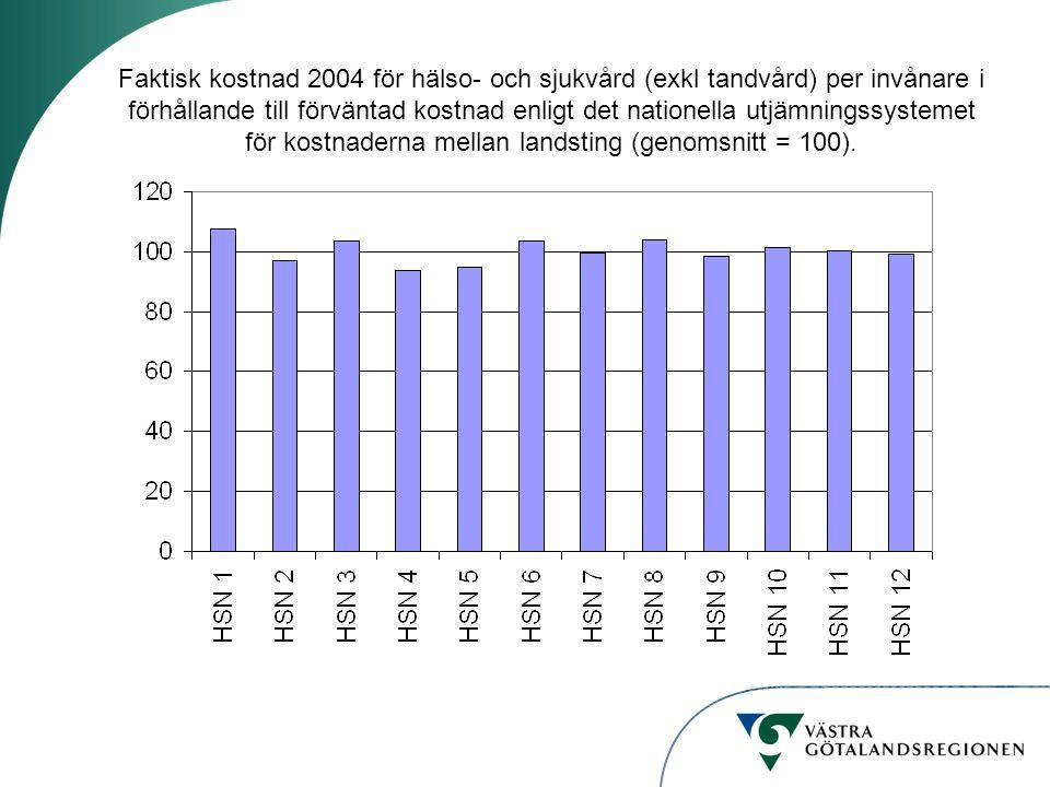 Faktisk kostnad 2004 för hälso- och sjukvård (exkl tandvård) per invånare i förhållande till förväntad kostnad enligt det nationella utjämningssystemet för kostnaderna mellan landsting (genomsnitt = 100).