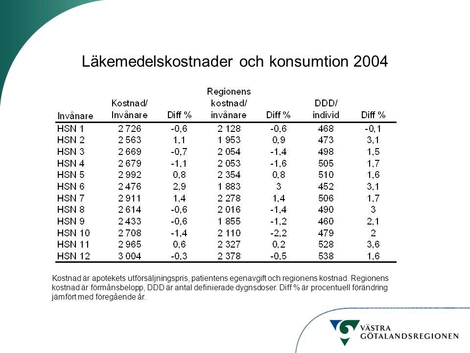 Läkemedelskostnader och konsumtion 2004