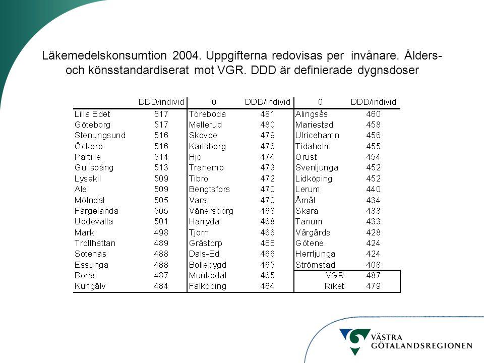 Läkemedelskonsumtion 2004. Uppgifterna redovisas per invånare