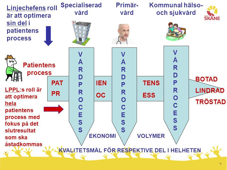 Kommunal hälso- och sjukvård