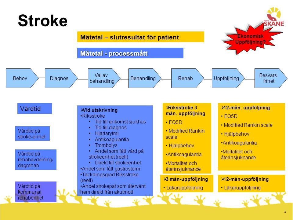 Stroke Mätetal – slutresultat för patient Mätetal - processmått